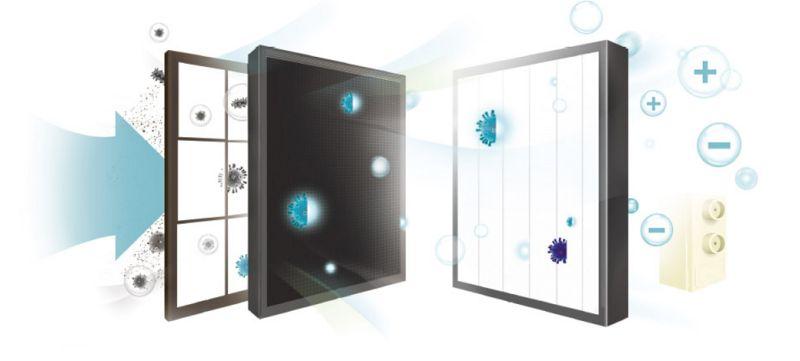 Schéma filtrácie u čističky vzduchu Winix Zero Pro