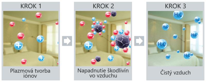 Princip plazmovej ionizácie